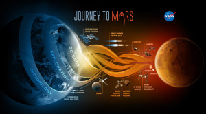 NASA's Journey to Mars infographic, dec. 2014