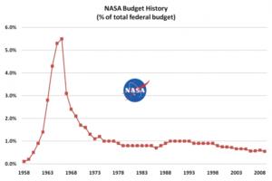nasa_budget_history-580x386